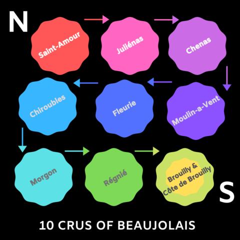 10_beaujolais_crus_AOC